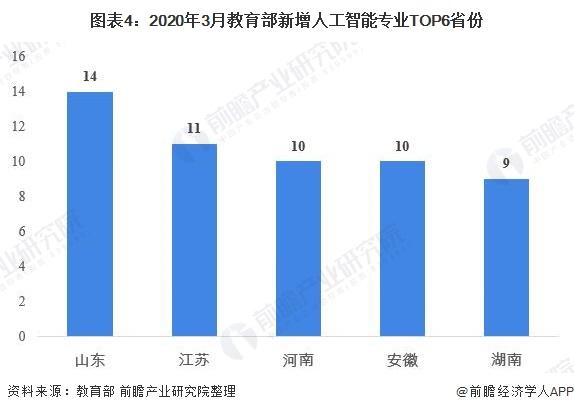 图表4:2020年3月教育部新增人工智能专业TOP6省份