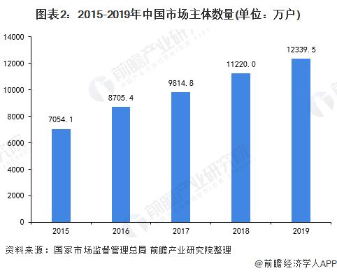 图表2:2015-2019年中国市场主体数量(单位:万户)