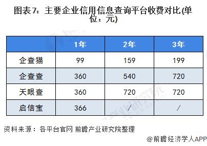 图表7:主要企业信用信息查询平台收费对比(单位:元)
