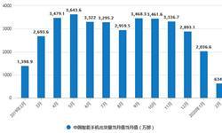 2020年1-2月中国智能手机行业市场分析:<em>出货量</em>超2670万部 新上市机型达到40款