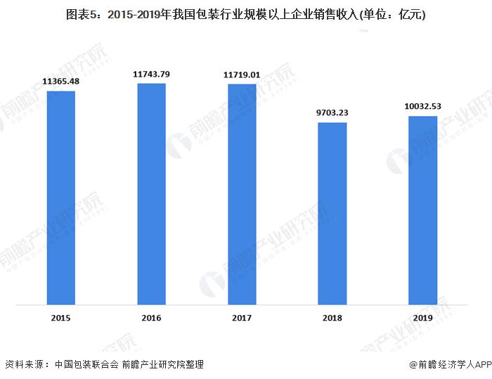 图表5:2015-2019年我国包装行业规模以上企业销售收入(单位:亿元)