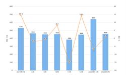 2020年1-3月我国<em>冰箱</em>出口量及金额增长情况分析
