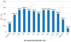 2020年1-2月中国手机行业市场分析:<em>出货量</em>超2700万台 产量规模将近1.4亿台