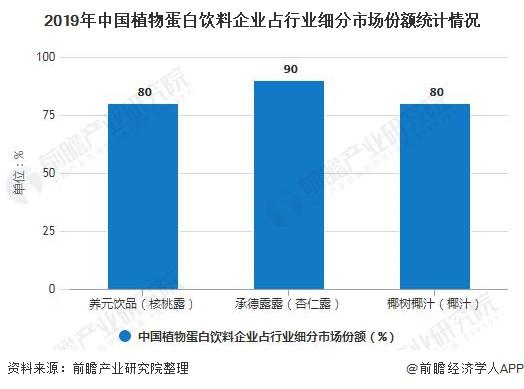 承德露露杏仁露_2020年中国植物蛋白饮料行业竞争格局分析 市场集中度较低、养元 ...