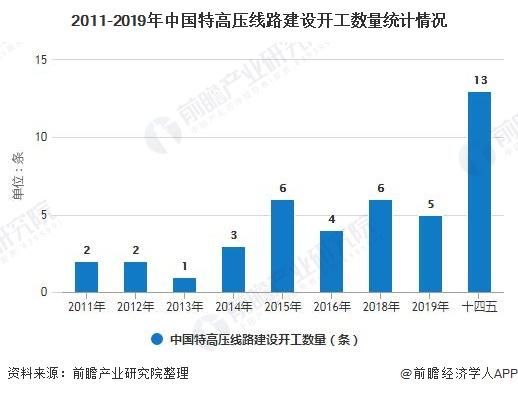 2011-2019年中国特高压线路建设开工数量统计情况