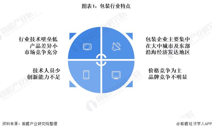 图表1:包装行业特点