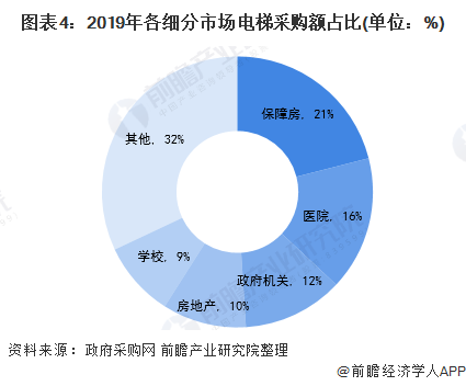 圖表4:2019年各細分市場電梯采購額占比(單位:%)