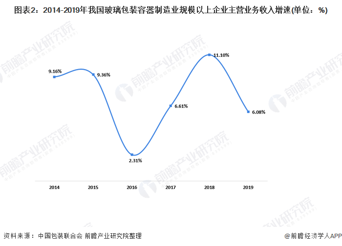 圖表2:2014-2019年我國玻璃包裝容器制造業規模以上企業主營業務收入增速(單位:%)