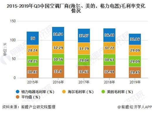 2015-2019年Q3中国空调厂商(海尔、美的,格力电器)毛利率变化情况