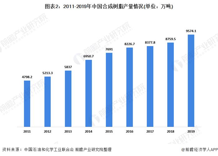 图表2:2011-2019年中国合成树脂产量情况(单位:万吨)