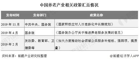 中国养老产业相关政策汇总情况
