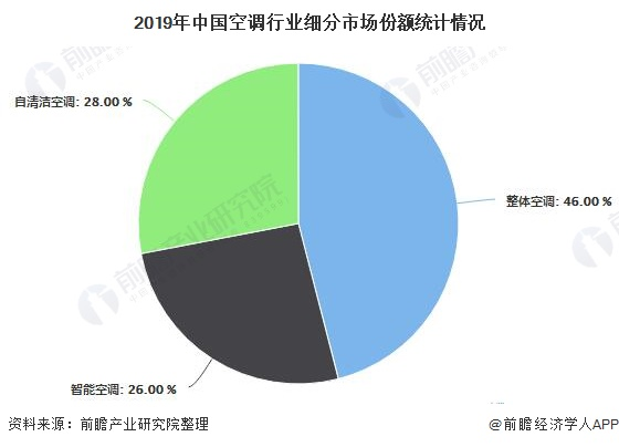 2019年中国空调行业细分市场份额统计情况