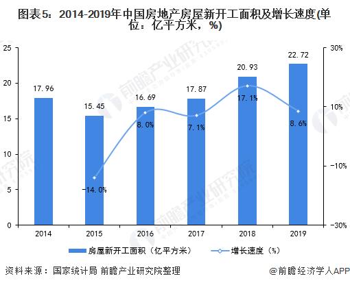 圖表5:2014-2019年中國房地產房屋新開工面積及增長速度(單位:億平方米,%)