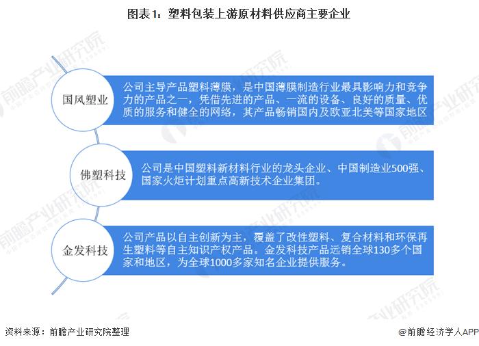 图表1:塑料包装上游原材料供应商主要企业