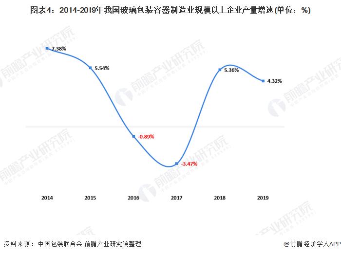 圖表4:2014-2019年我國玻璃包裝容器制造業規模以上企業產量增速(單位:%)
