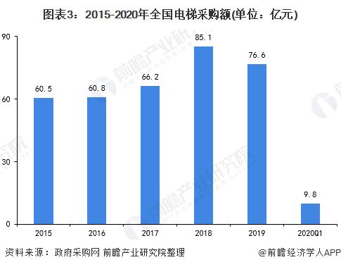 圖表3:2015-2020年全國電梯采購額(單位:億元)