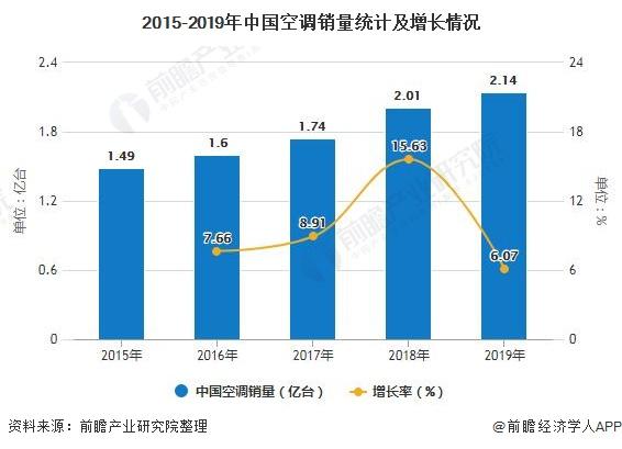 2015-2019年中国空调销量统计及增长情况