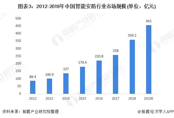 图表3:2012-2019年中国智能安防行业市场规模(单位:亿元)