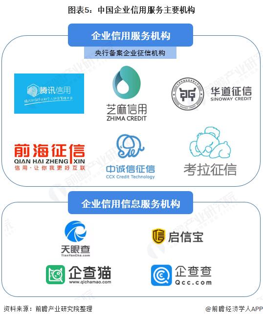 图表5:中国企业信用服务主要机构