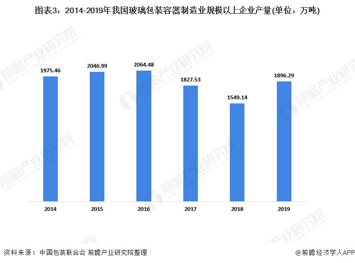 圖表3:2014-2019年我國玻璃包裝容器制造業規模以上企業產量(單位:萬噸)
