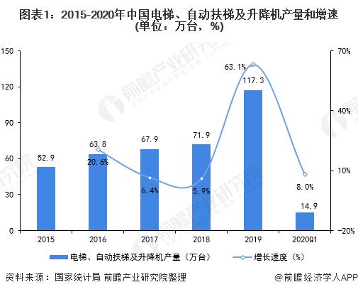 圖表1:2015-2020年中國電梯、自動扶梯及升降機產量和增速(單位:萬臺,%)