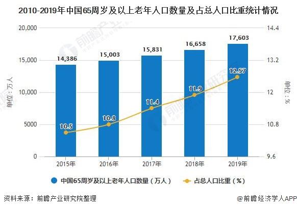 2010-2019年中国65周岁及以上老年人口数量及占总人口比重统计情况