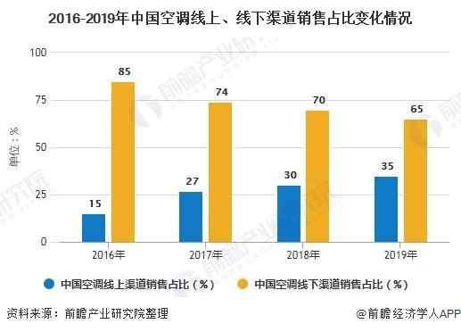 2016-2019年中国空调线上、线下渠道销售占比变化情况