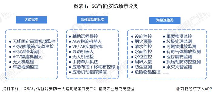 图表1:5G智能安防场景分类