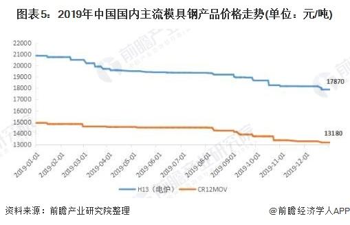 图表5:2019年中国国内主流模具钢产品价格走势(单位:元/吨)