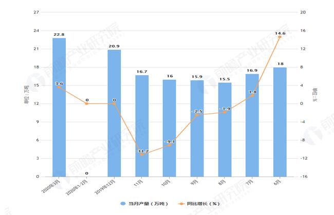 2020年3月前全国化学农药原药产量及增长情况图