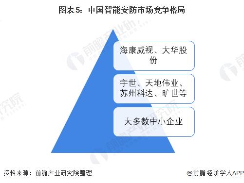 图表5:中国智能安防市场竞争格局
