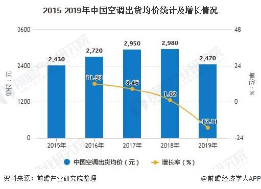 2015-2019年中国空调出货均价统计及增长情况