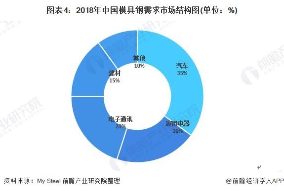 图表4:2018年中国模具钢需求市场结构图(单位:%)