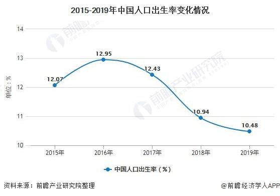 2015-2019年中国人口出生率变化情况