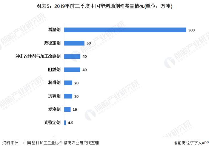 图表5:2019年前三季度中国塑料助剂消费量情况(单位:万吨)