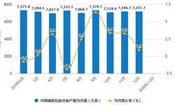2020年1-2月中国<em>橡胶</em>制品行业产量现状分析 合成<em>橡胶</em>产量超90万吨