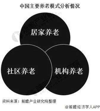 中国主要养老模式分析情况