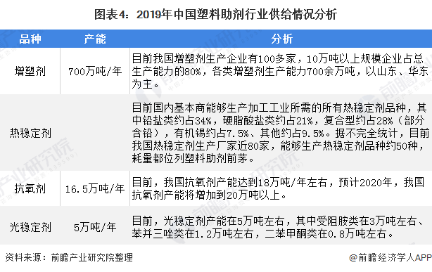 图表4:2019年中国塑料助剂行业供给情况分析