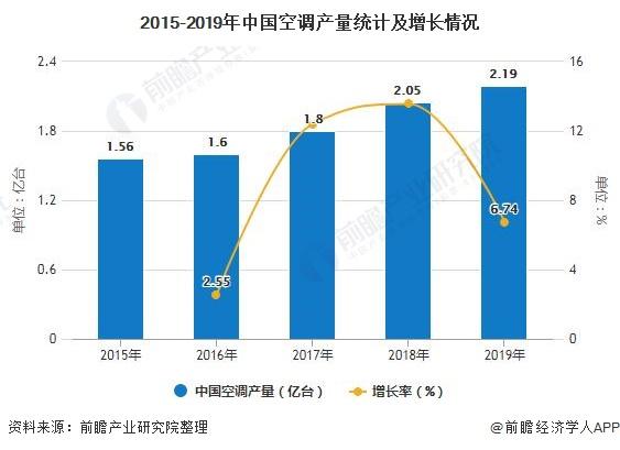 2015-2019年中国空调产量统计及增长情况