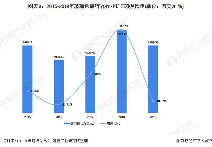 圖表9:2015-2019年玻璃包裝容器行業進口額及增速(單位:萬美元 %)