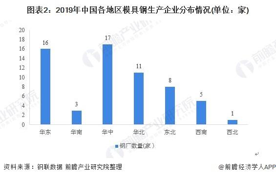 图表2:2019年中国各地区模具钢生产企业分布情况(单位:家)