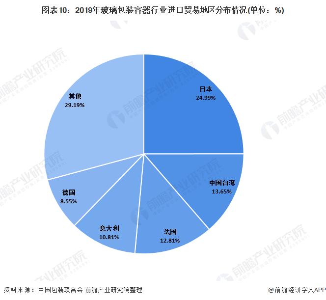 圖表10:2019年玻璃包裝容器行業進口貿易地區分布情況(單位:%)