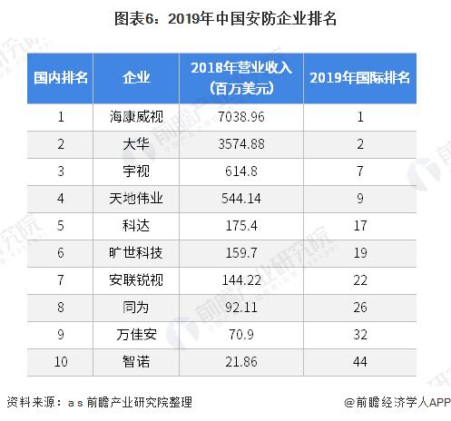 图表6:2019年中国安防企业排名