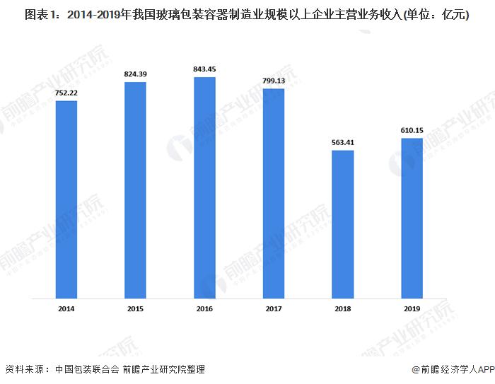 圖表1:2014-2019年我國玻璃包裝容器制造業規模以上企業主營業務收入(單位:億元)