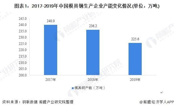 图表1:2017-2019年中国模具钢生产企业产能变化情况(单位:万吨)