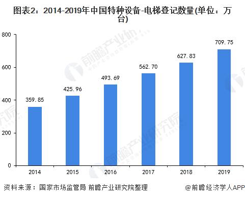 圖表2:2014-2019年中國特種設備-電梯登記數量(單位:萬臺)