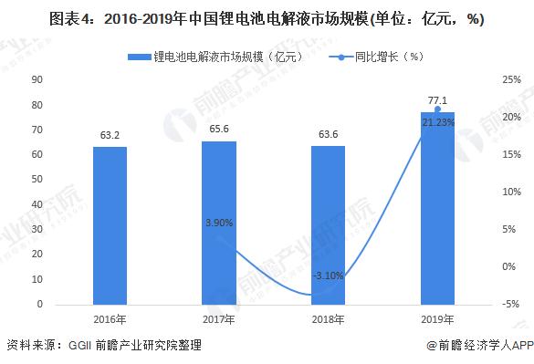图表4:2016-2019年中国锂电池电解液市场规模(单位:亿元,%)