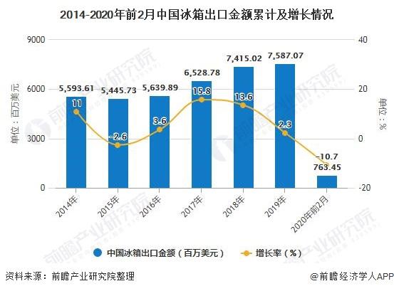 2014-2020年前2月中国冰箱出口金额累计及增长情况