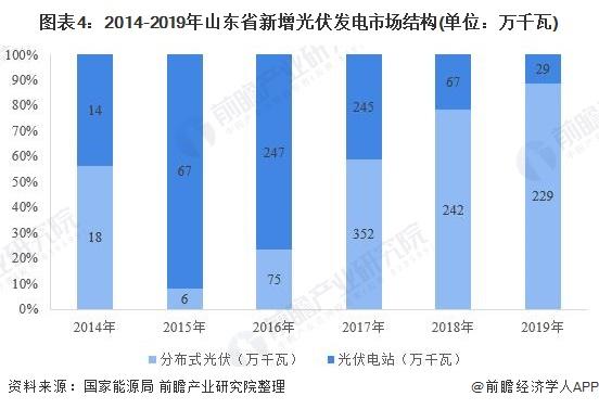 图表4:2014-2019年山东省新增光伏发电市场结构(单位:万千瓦)