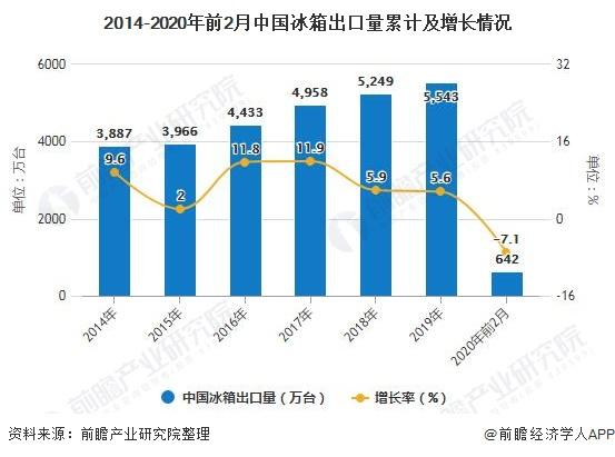 2014-2020年前2月中国冰箱出口量累计及增长情况
